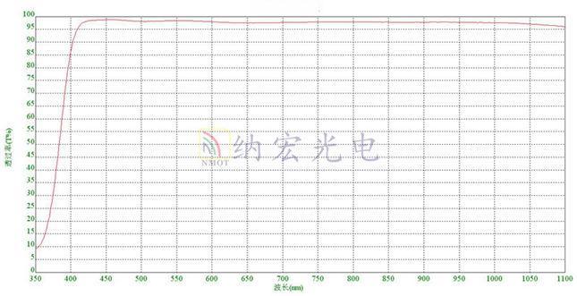 减少反射滤光片光谱图