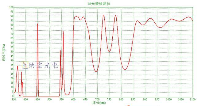 450nm超窄滤光片光谱图