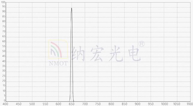 650nm红外窄带滤光片常用于静脉识别