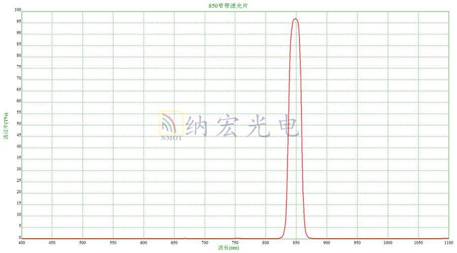 850nm窄带滤光片光谱图