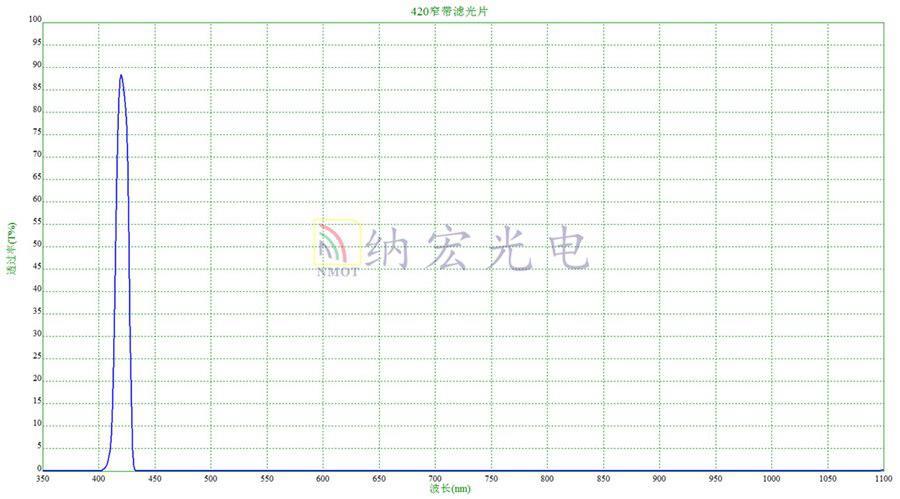 荧光分析仪用滤光片光谱图