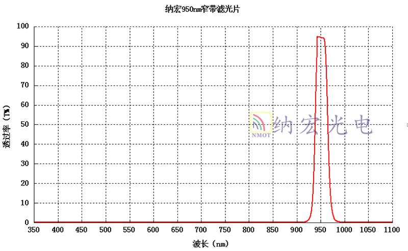 OD3滤光片光谱图