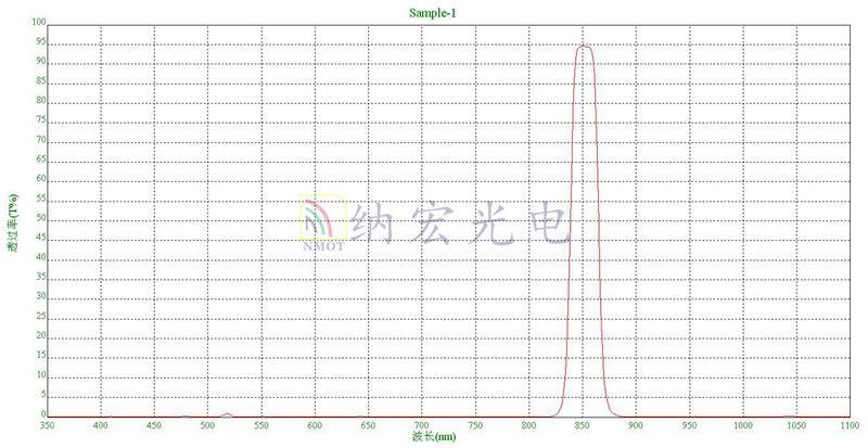 BP850nm滤光片光谱图