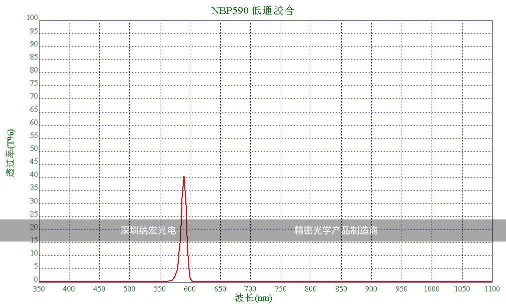 低通胶合滤光片的光谱图