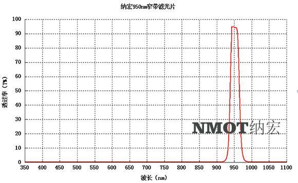 950nm滤光片光谱图