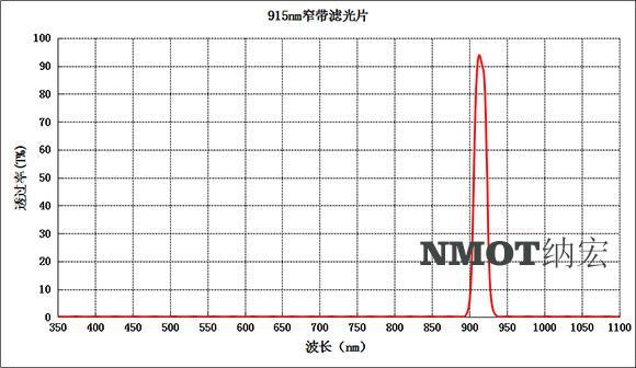 915nm窄带滤光片