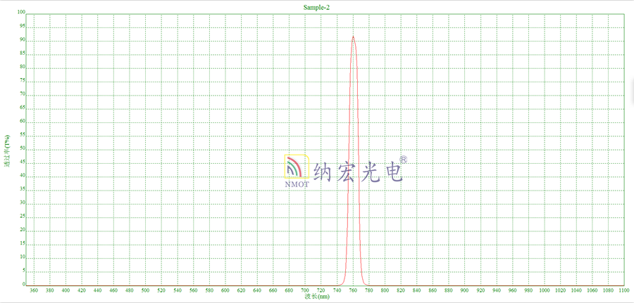 760nm滤光片曲线光谱图