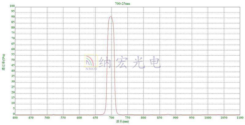 深圳滤光片厂家实物光谱图