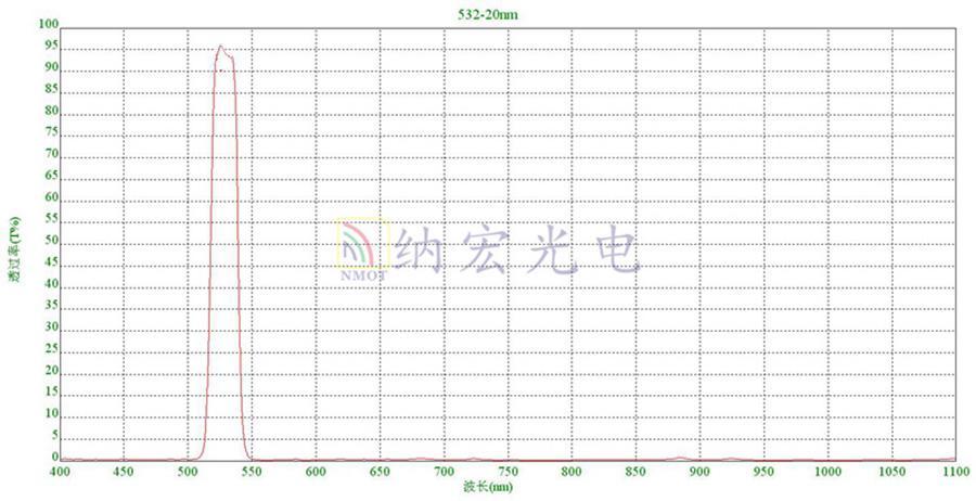 532nm激光滤光片