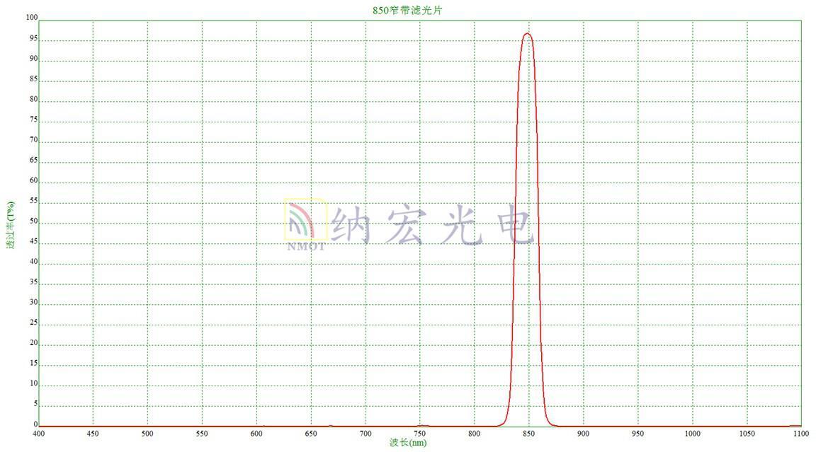 夜视仪滤光片光谱图