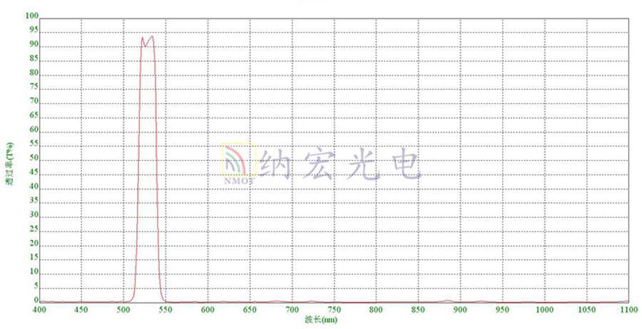 530nm光谱图