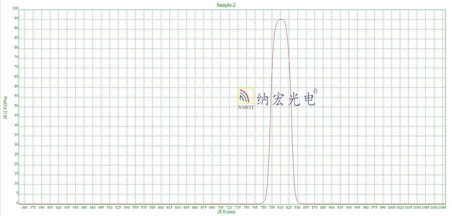 808nm激光器滤光片