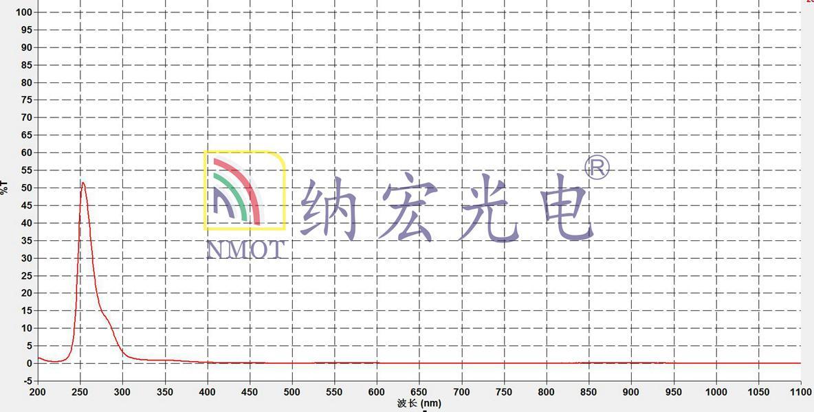 UV254nm紫外滤光片