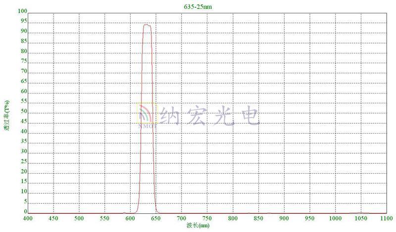 635nm红光滤光片