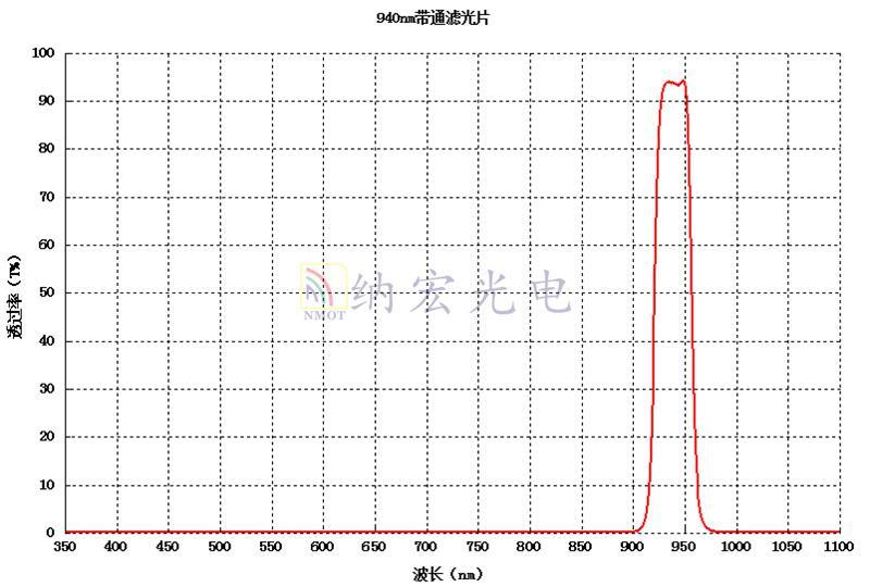 940nm红外波段滤光片曲线图