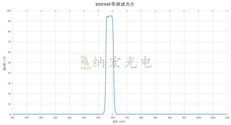 690nm带通滤光片