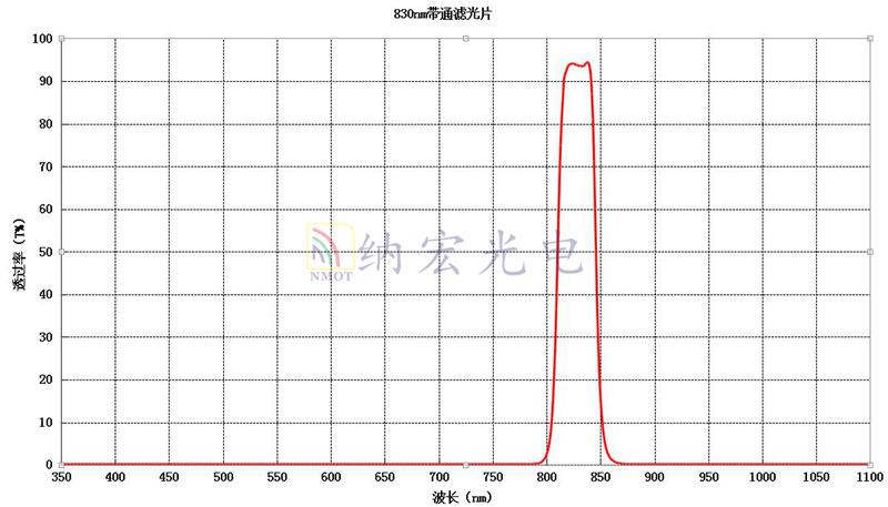 830nm滤光片参数