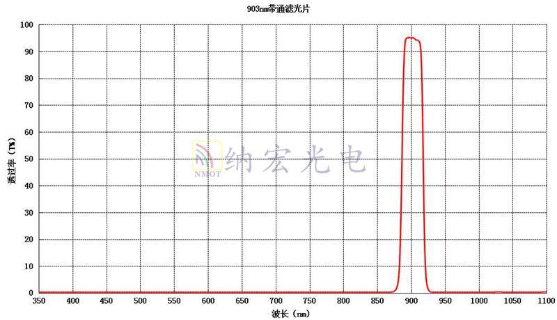 903nm带通滤光片参数图