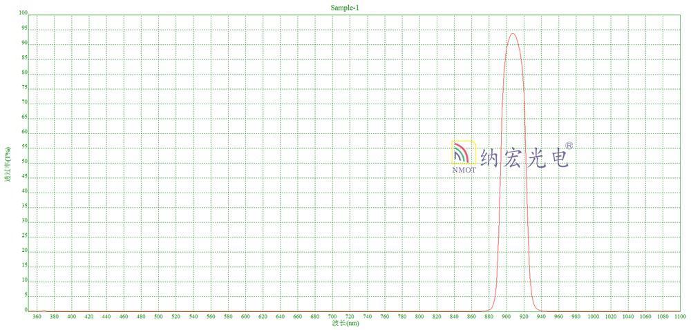 905nm激光滤光片