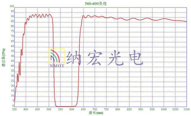 负性滤光片光谱图