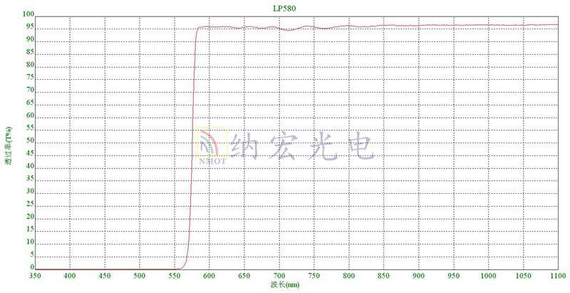 580nm长波通滤光片
