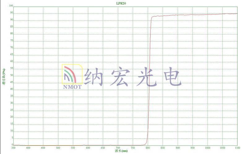 820nm长波通滤波片