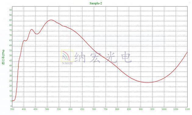 AM1.5太阳模拟滤光片光谱图