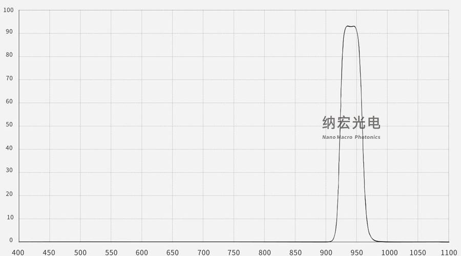 940nm带通滤光片光谱图