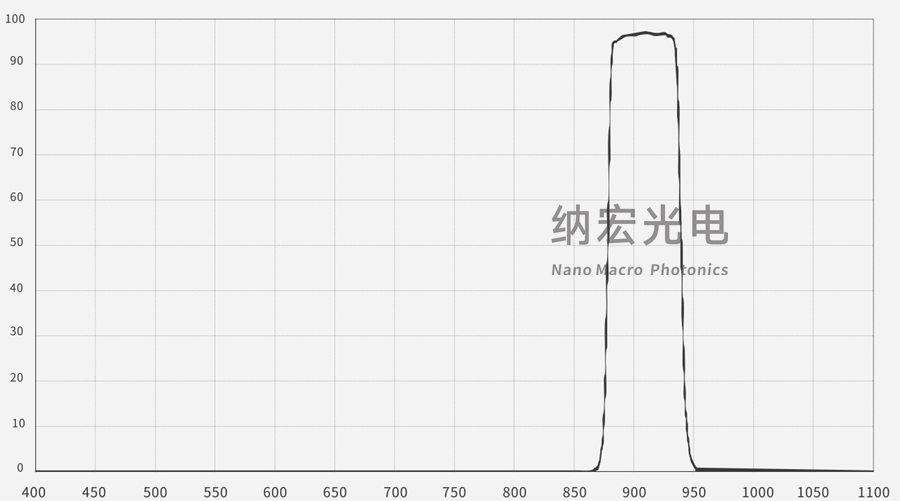 激光雷达用905nm滤光片